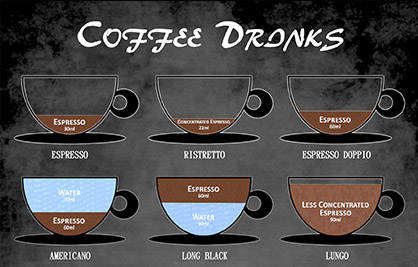Different Types of Coffee Drink