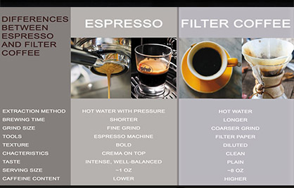 Difference Between Italian Espresso Coffee and Filtered Coffee