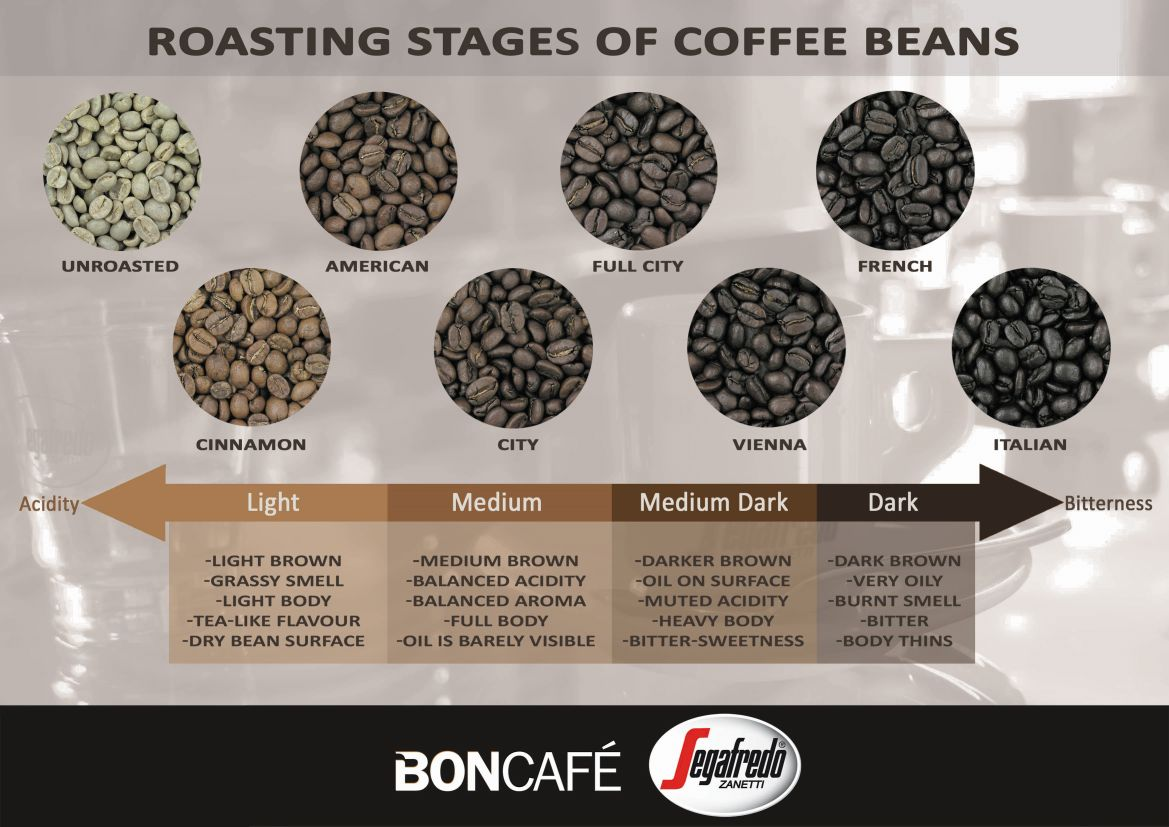 Roasting%20Chart How To Roast Coffee Beans Commercially